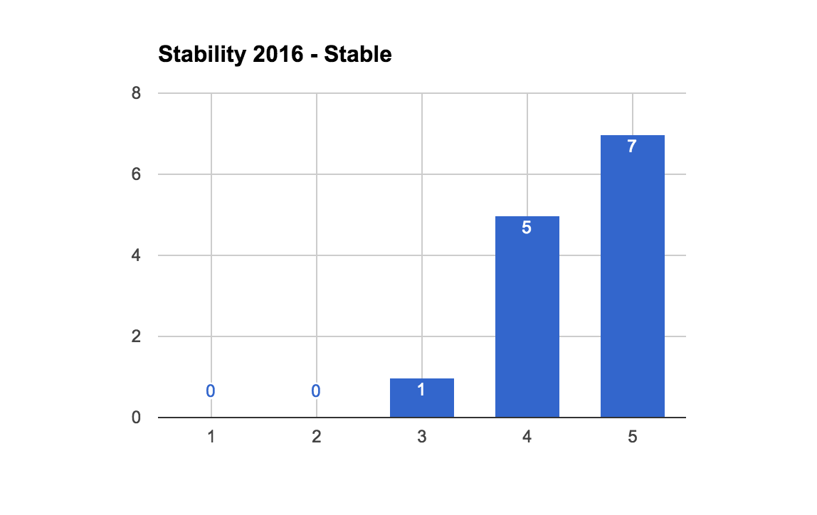 2016StableStabilityCount.png