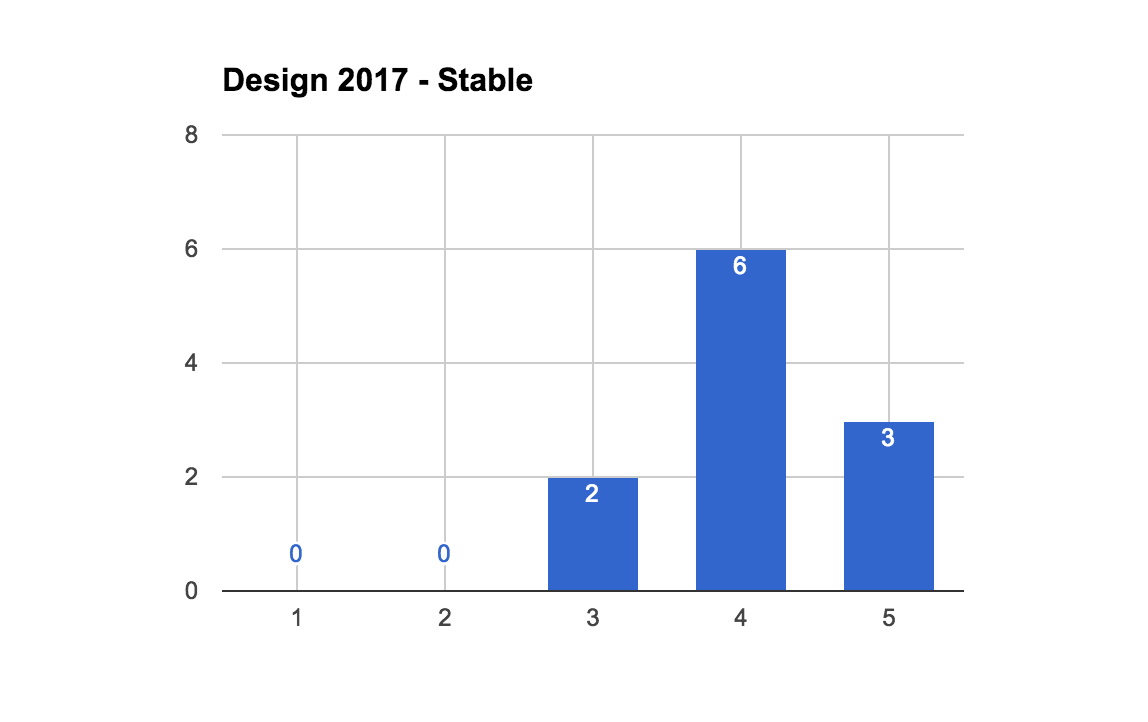 2017StableDesignCount.png