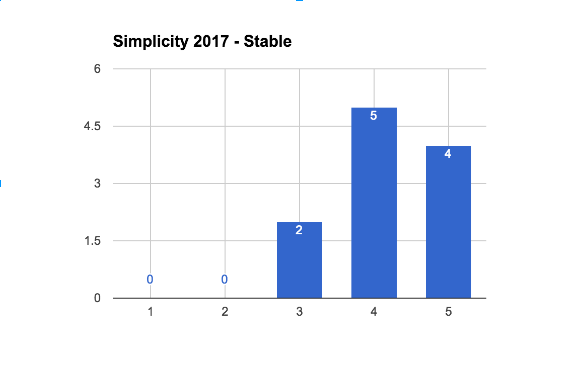 2017StableSimplicityCount.png