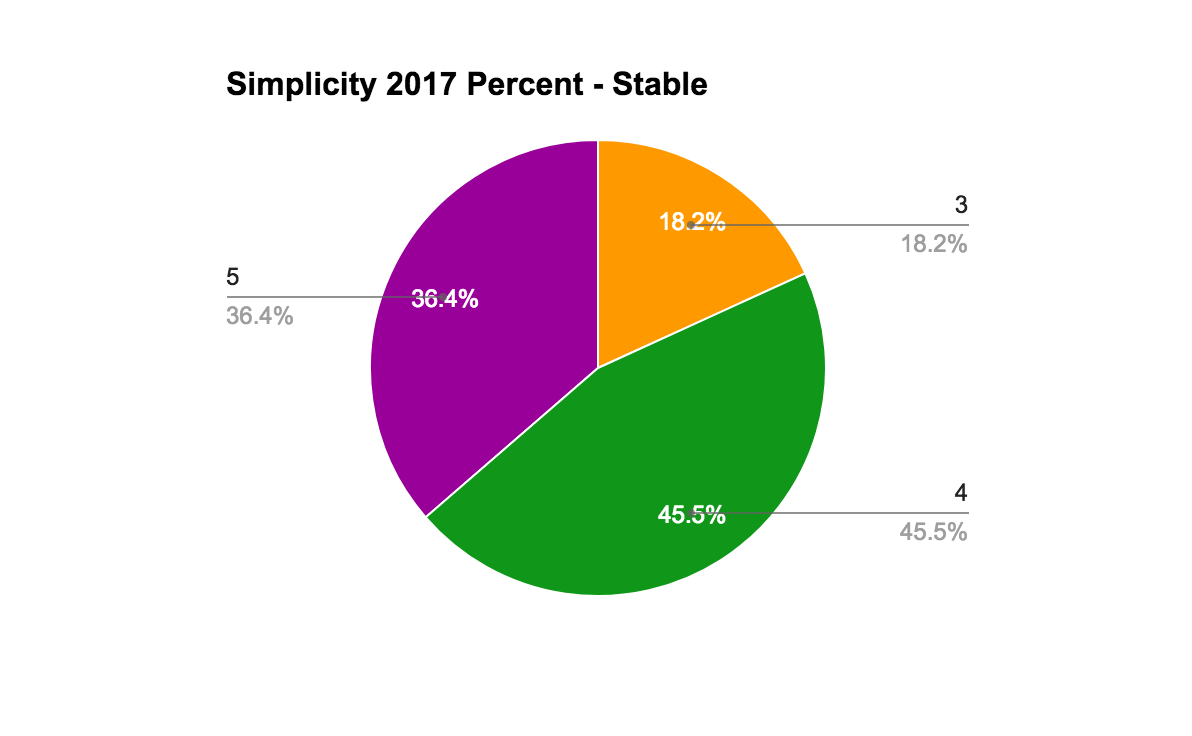 2017StableSimplicityPercent.png