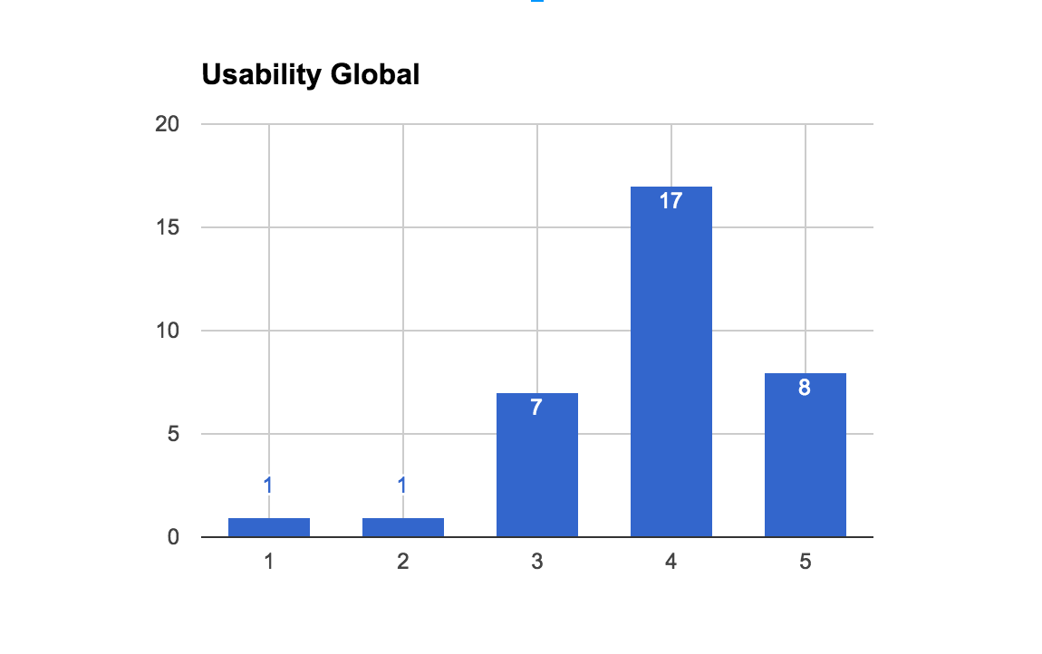 globalUsabilityCount.png
